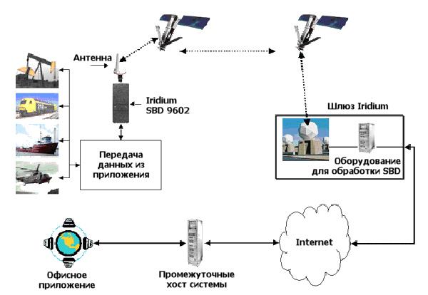 антенна + GPS антенна